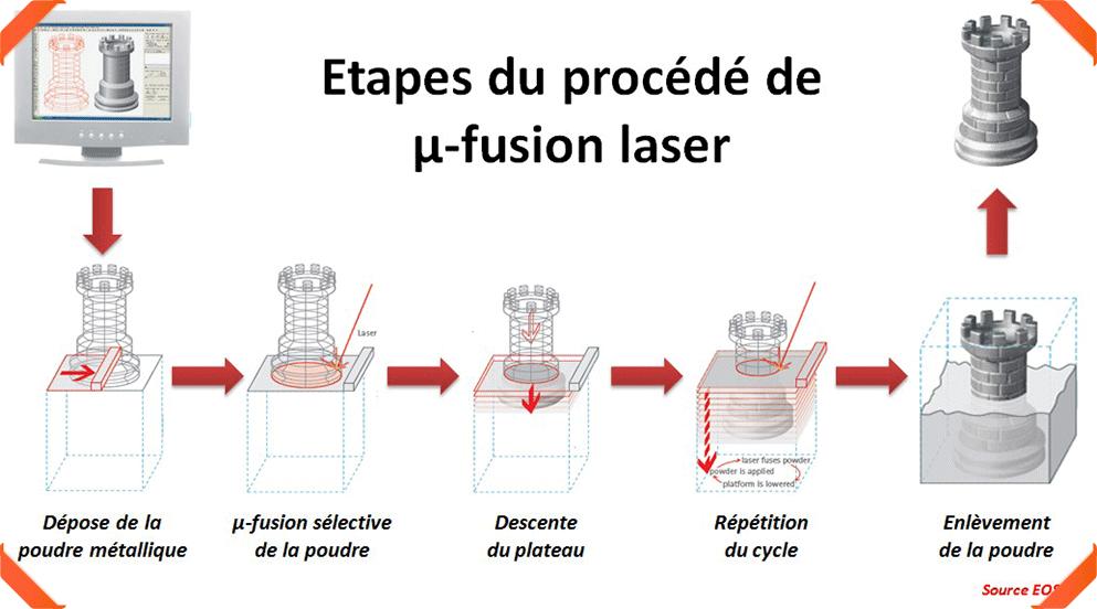 Le procédé de fusion de poudre métallique